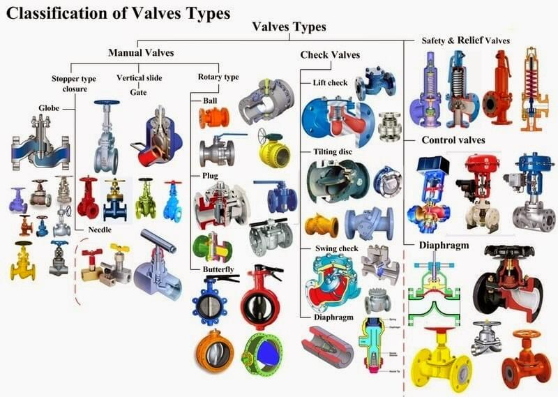 Classification-of-valves