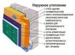 Конструкция утепления фасада здания под штукатурку – Фасадный утеплитель под штукатурку, штукатурка по утеплителю, этапы монтажа и обустройства