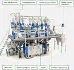 Предприятия мукомольные – Мукомольное производство, мукомольные заводы, комбинаты, компании, предприятия России: продукция и контакты
