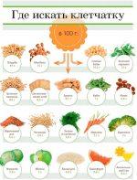 Целлюлоза в питании человека – польза, список продуктов и БАДов