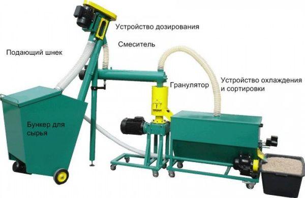 Бизнес план на гранулятор выращивание капуста бизнес план