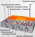 Датчик теплого пола как проверить – как замерить сопротивление электрического пола мультиметром, датчик, как прозвонить, неисправности терморегулятора, проверка тестером на обрыв