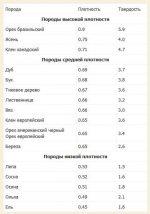 Плотность дерева кг м3 сосна – Плотность пиломатериала | Плотность сосны | Пиломатериалы | Обрезной пиломатериал | Брус | Брусок | Монтажная рейка | Цены | Продажа | Сосна