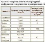 Удельная электропроводность меди – Удельная электрическая проводимость меди. Электрическая проводимость меди. Медь: характеристика