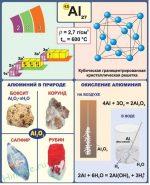 Формула алюминиевой кислоты – Алюминий – общая характеристика элемента, химические свойства » HimEge.ru