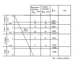 Грунтовые условия – 2 Определение типа грунтовых условий