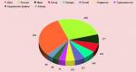 Мировой лидер по добыче газа – Мировая добыча природного газа | Статистика по добыче природного газа