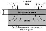 Травление оксида титана – Раствор для удаления оксидных пленок с поверхности титана и его сплавов