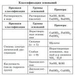 Ba oh 2 химические свойства – Основания, их классификация. Химические свойства. Взаимодействие с оксидами неметаллов и кислотами. на Сёзнайке.ру