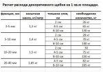 Переработка щебня – Расчёт себестоимости продукции выпуска фракции 5-10, 10-15,15-20 полученной после переработки некондиционного щебня фракции