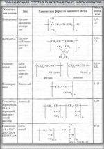 Коагулянт железо хлорное – При применении в качестве коагулянта хлорного железа реакция с образованием хлопьевидной взвеси Fe(ОН)3
