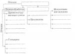 Применение древесины в быту и в народном хозяйстве схема – Используя текст и рисунок «Применение древесины в быту и в народном хозяйстве» в учебнике, дополните схему внутриотраслевых производственных