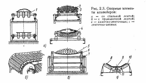 Конструкция канатно ленточных конвейеров двигатель на транспортер т5 отзывы