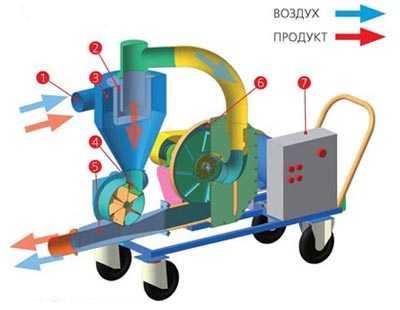 Транспортер для зерна вакуумный транспортер тсн технические характеристики