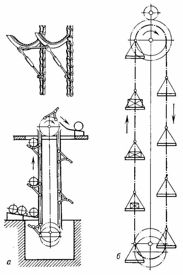 Элеваторы назначение классификация гусеничный транспортер тягач мт т